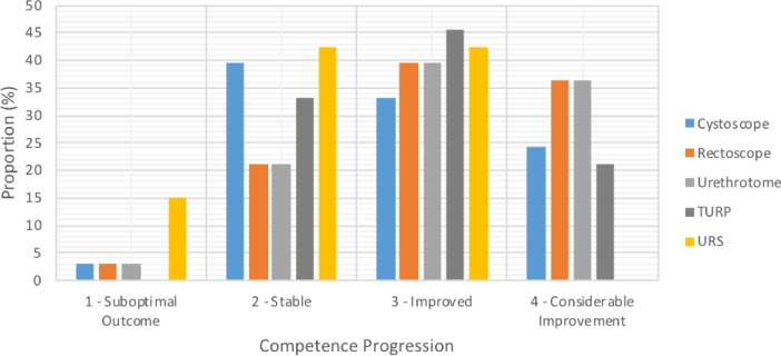 A Method to Evaluate Trainee Progression During Simulation Training