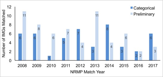 Value of Dedicated Research Time for IMGs in Obtaining Surgical