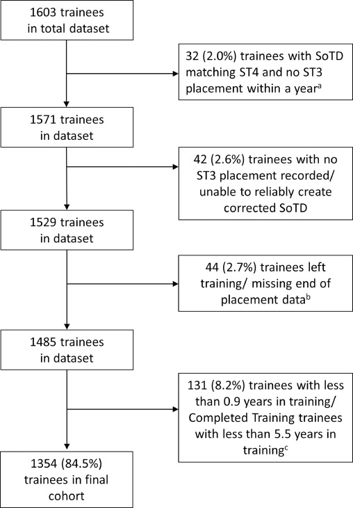 Time Out of General Surgery Specialty Training in the UK: A National