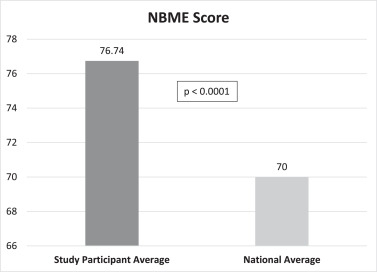 Best Study Strategy for the NBME Clinical Science Surgery