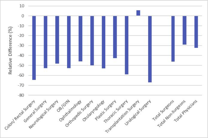 Evolution of Workforce Diversity in Surgery✰ - ScienceDirect