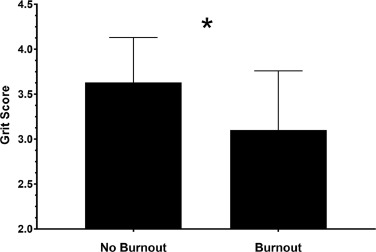 The Impact of Medical Student Burnout on Surgery Clerkship