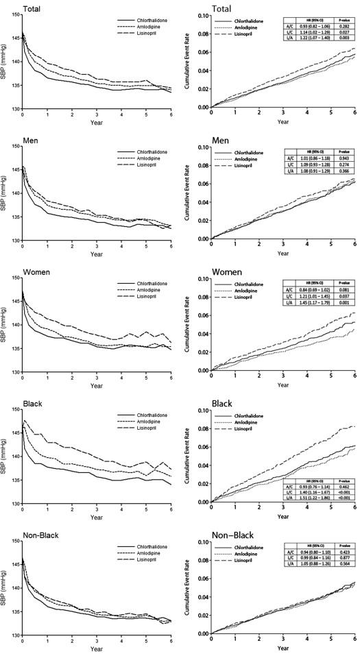 Stroke outcomes among participants randomized to