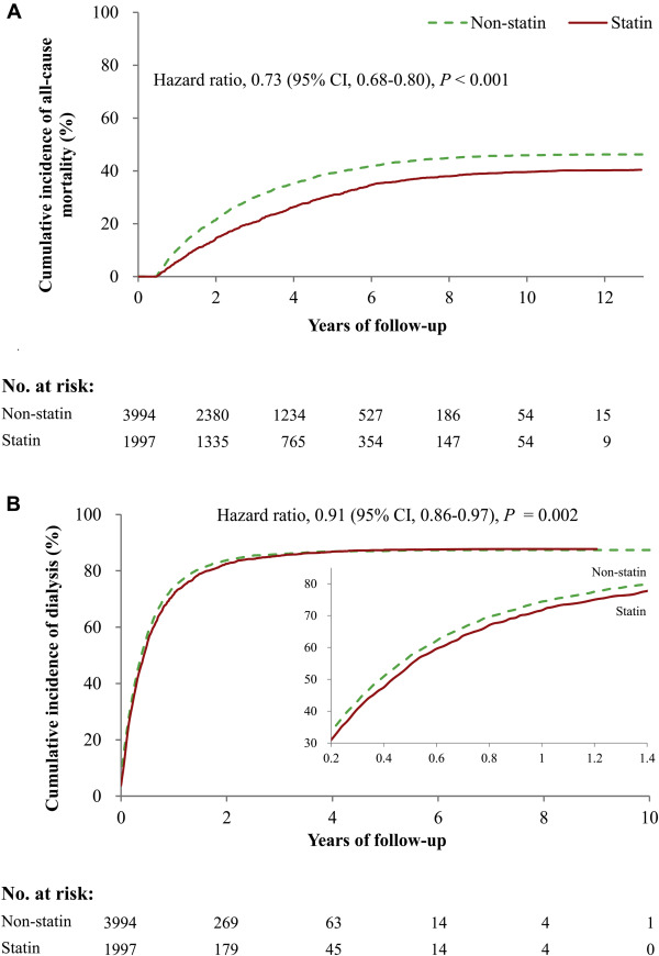 Effects Of Statin Therapy On Cerebrovascular And Renal Outcomes In
