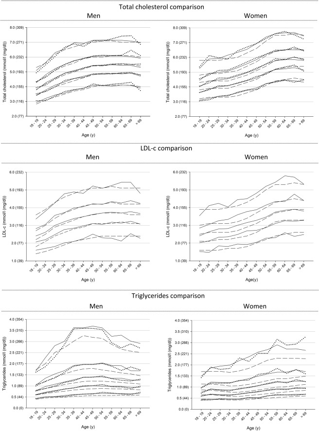 Lipid And Lipoprotein Reference Values From 133450 Dutch Lifelines