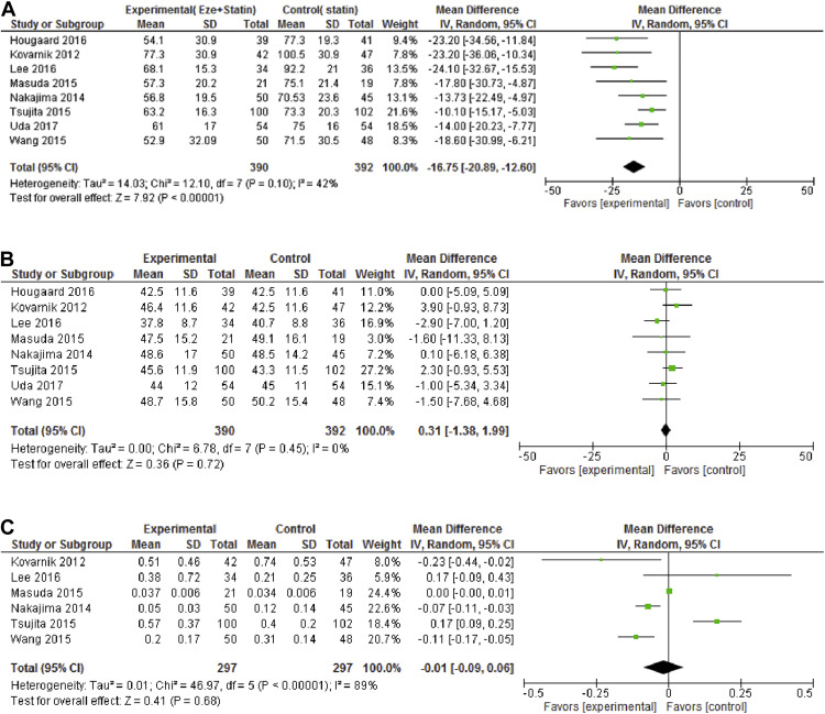 The Effect Of Combined Ezetimibe And Statin Therapy Versus Statin