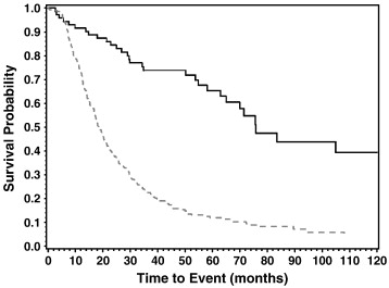 Changing Pattern In Malignant Mesothelioma Survival Sciencedirect
