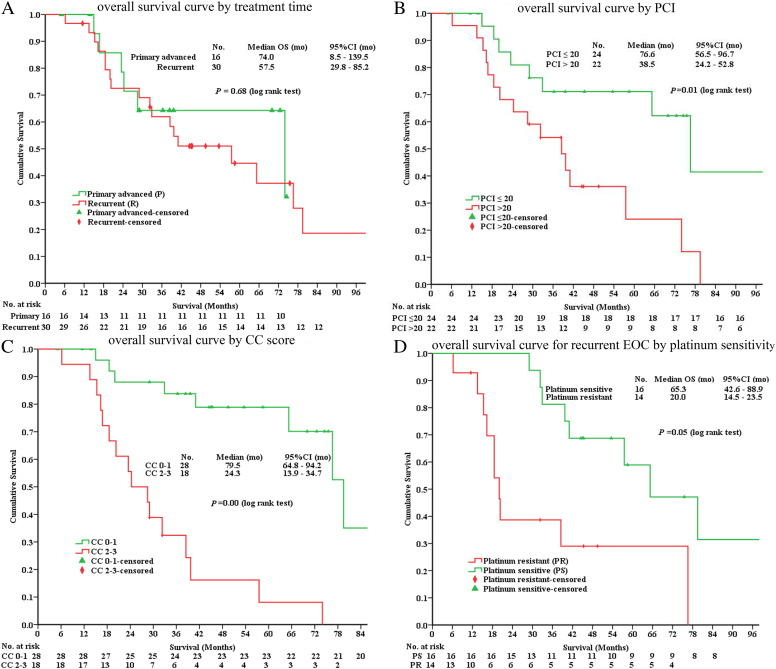 Cytoreductive Surgery Plus Hyperthermic Intraperitoneal Chemotherapy To Treat Advanced Recurrent Epithelial Ovarian Cancer Results From A Retrospective Study On Prospectively Established Database Sciencedirect