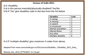 Measuring disability in an urban slum community in India