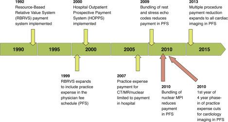 Cardiovascular Imaging Payment and Reimbursement Systems
