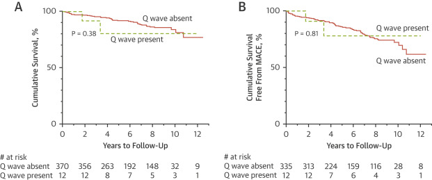 Long-Term Prognostic Implications of Previous Silent Myocardial