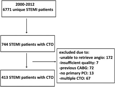 Impact of Collateral Circulation on Survival in ST-Segment