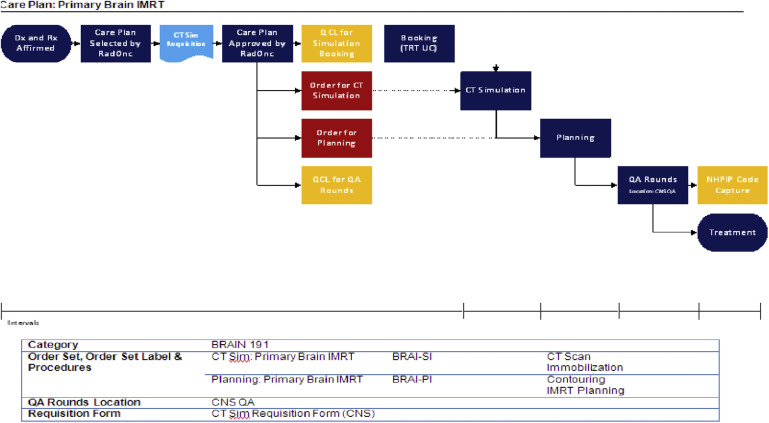 The Development and Implementation of Radiation Oncology IQ Script