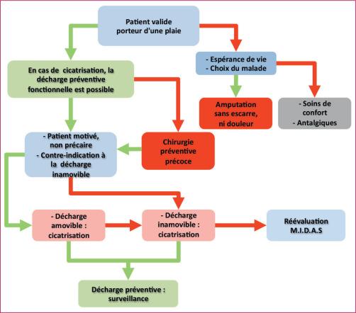 La décharge du pied diabétique - ScienceDirect 652428f8862b