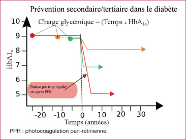 Charge Glycemique La Memoire Du Passe Des Diabetiques Sciencedirect