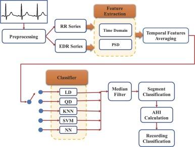 Sleep Apnea Detection from Single-Lead ECG Using Features