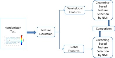 Semi-global Parameterization of Online Handwriting Features