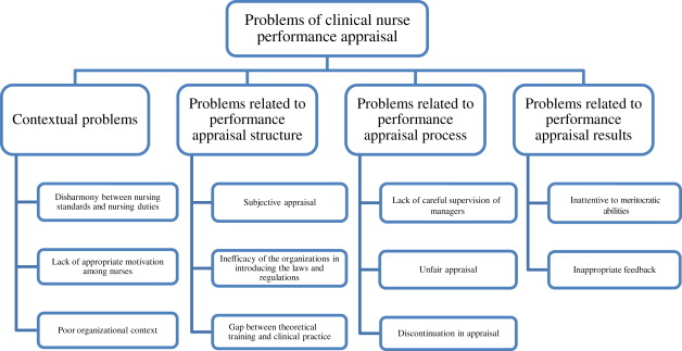 Problems of Clinical Nurse Performance Appraisal System A – Yearly Appraisal