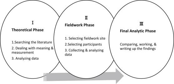 "Concept Development of ""Nursing Presence"": Application of"