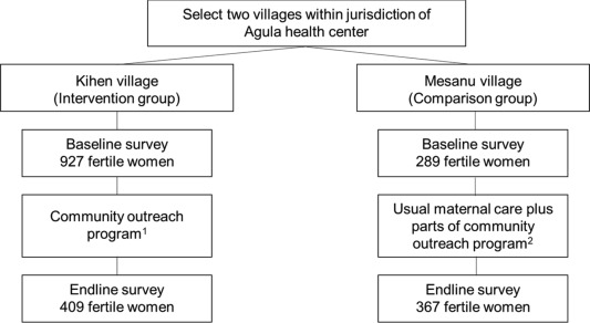 Effects of a Community Outreach Program for Maternal Health
