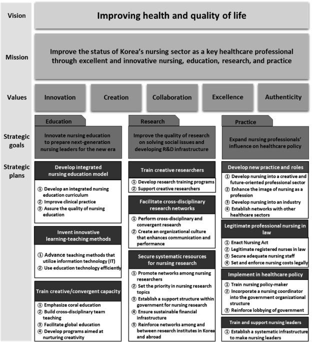 Development of Strategic Plans for Advancing Nursing in