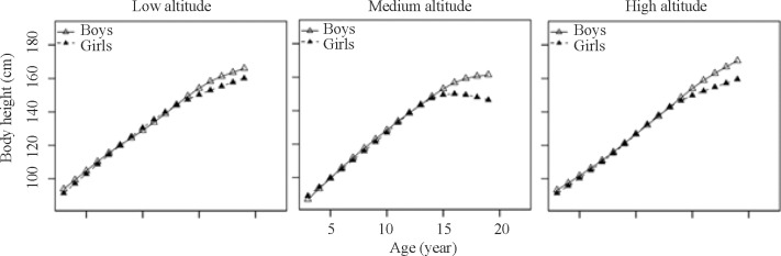 Physical Growth Of Sasak Children At Different Altitudes In Lombok - Altitude and height