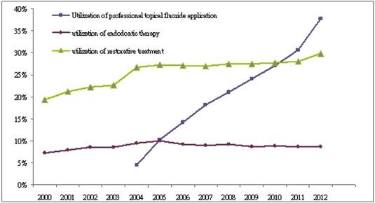 2 Year Endodontic Programs