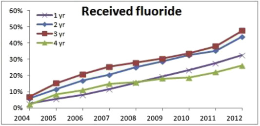 The effect of professional fluoride application program for