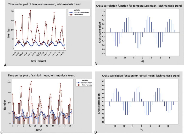Forecasting the number of zoonotic cutaneous leishmaniasis cases figure 7 ccuart Image collections
