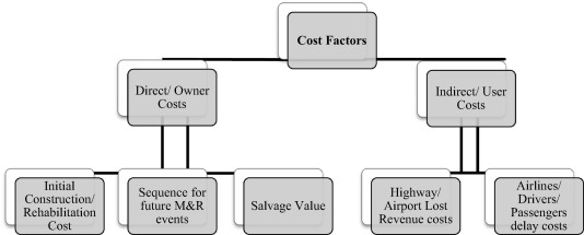 Evaluation of pavement life cycle cost analysis: Review and analysis
