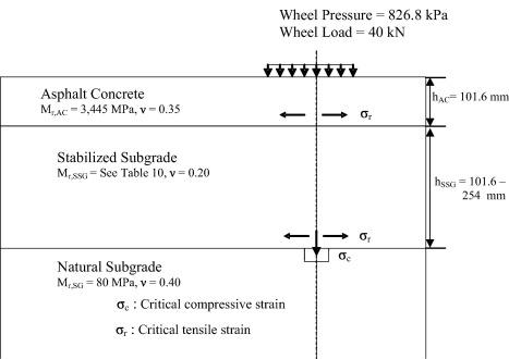 Design Of Semi Rigid Type Of Flexible Pavements Sciencedirect