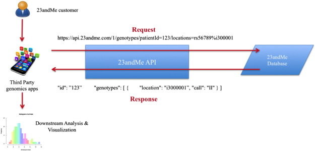 A Review on Genomics APIs - ScienceDirect