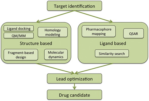 Computational Approaches In Target Identification And Drug Discovery Sciencedirect