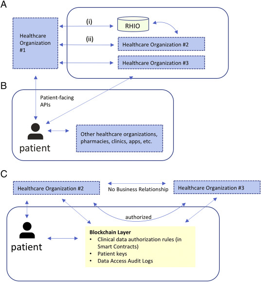 Blockchain Technology for Healthcare: Facilitating the Transition to Patient-Driven Interoperability