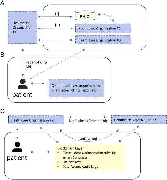 Blockchain Technology for Healthcare: Facilitating the
