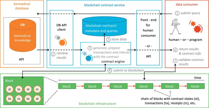 A Blockchain-Based Notarization Service for Biomedical Knowledge Retrieval