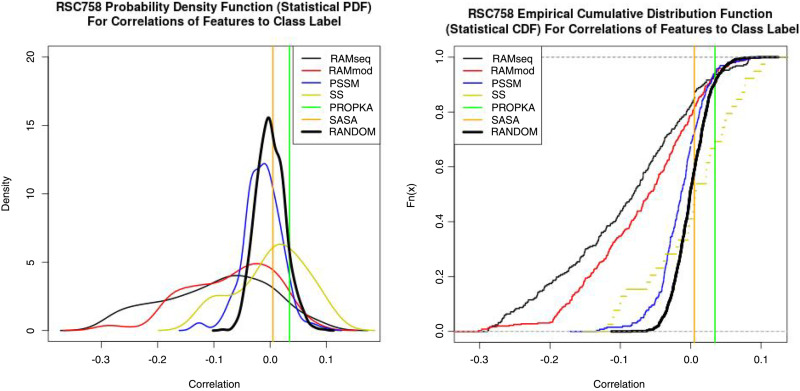Residue Adjacency Matrix Based Feature Engineering for Predicting