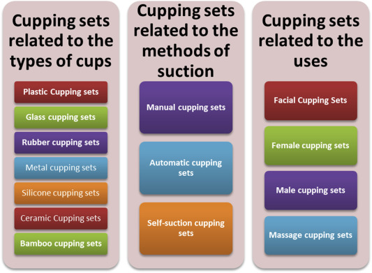 Cupping Therapy: An Overview from a Modern Medicine