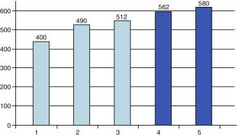 terapia de ondas de choque de baja intensidad para el costo de la disfunción eréctil