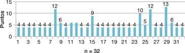 esperanza de vida despues de una prostatectomia radical