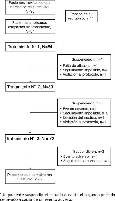 ¿Cuál es el protocolo de la disfunción eréctil?