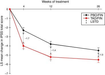 Combination Therapy For The Treatment Of Lower Urinary Tract Symptoms In Men Sciencedirect