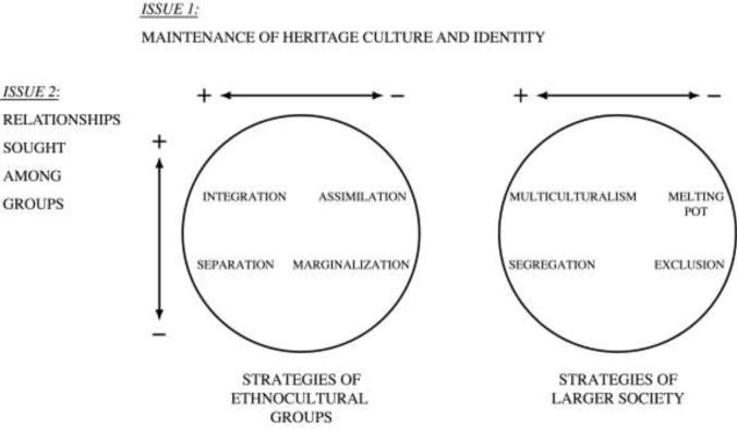 assimilation vs cultural pluralism