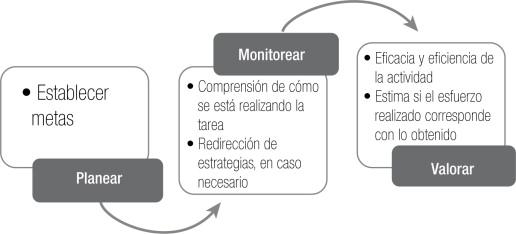 La Autorregulación En El Aprendizaje La Luz De Un Faro En