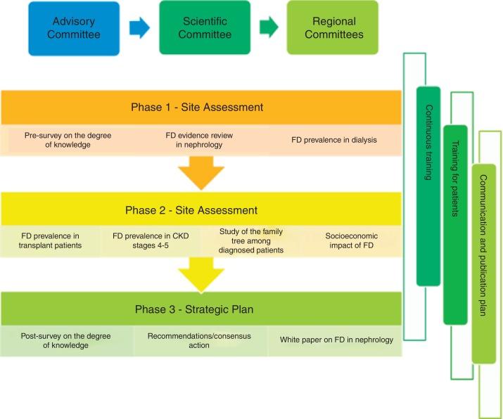 PrEFiNe Plan: Strategic plan for Fabry's diseases in Nephrology