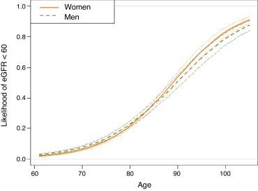 BP ideal para mujeres de 65 años
