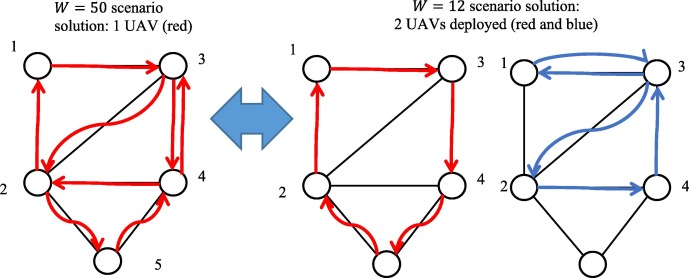 Dynamic UAV-based traffic monitoring under uncertainty as a