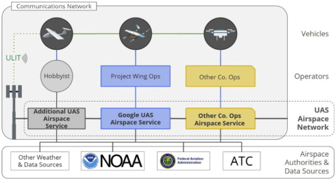 Unmanned Aircraft System traffic management: Concept of