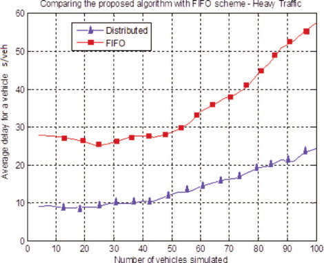 A Fully-Distributed Heuristic Algorithm for Control of