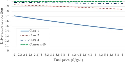 network based model for predicting the effect of fuel price on transit ridership and greenhouse gas emissions sciencedirect fuel price on transit ridership